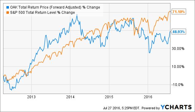 OAK Total Return Price (Forward Adjusted) Chart
