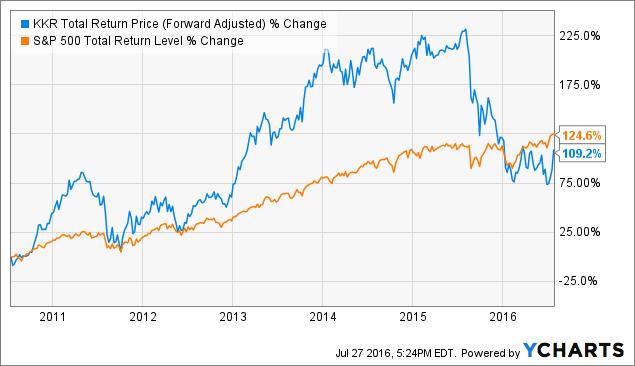 KKR Total Return Price (Forward Adjusted) Chart
