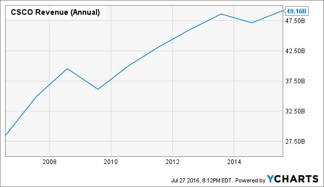 CSCO Revenue (Annual) Chart