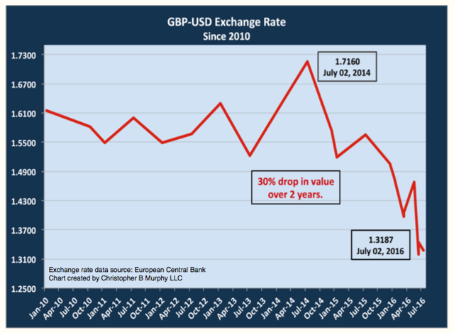 British pound to USD Exchange Rate Down 30% since 2010.