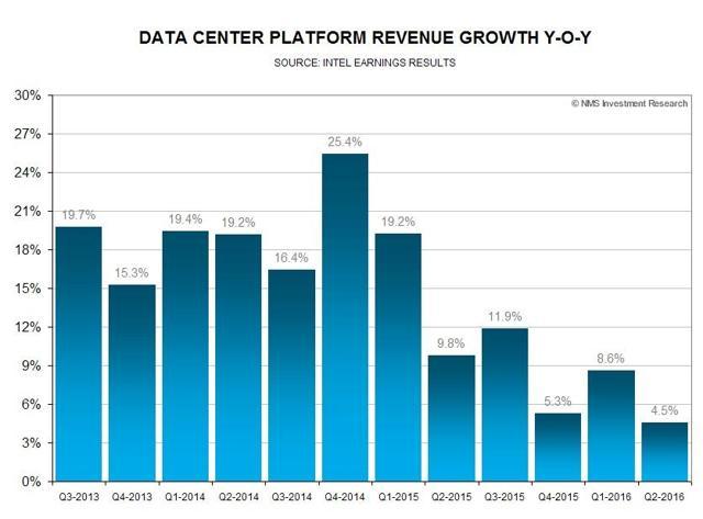 Intel Data Center Revenues