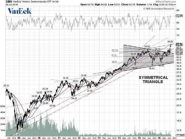 Semiconductor ETF SMH Technical Chart