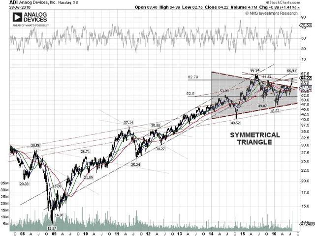 Analog Devices Technical Chart