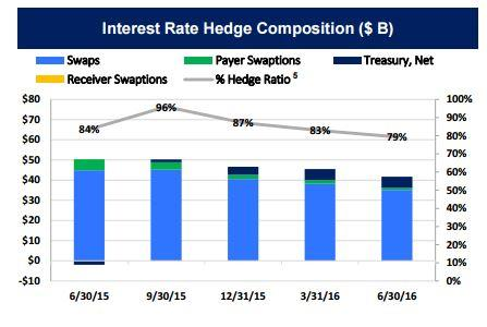 Interest Rate Hedge