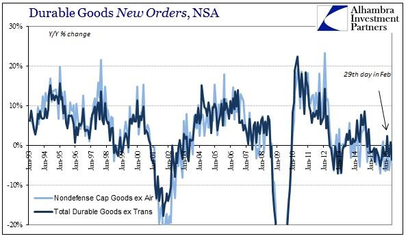 ABOOK July 2016 Durable Goods Orders YY