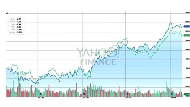AT&T vs Verizon (AT&T in blue)