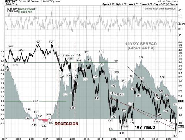 Yield Spread Chart