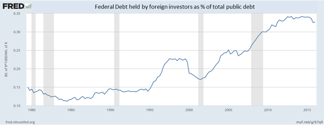 Federal Debt held by foreign holders as % of total