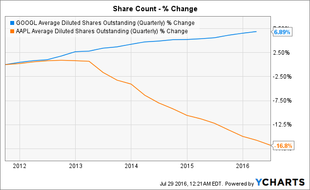 GOOGL Average Diluted Shares Outstanding (Quarterly) Chart