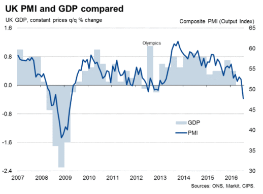 UK PMI and GDP 7-23-16.gif