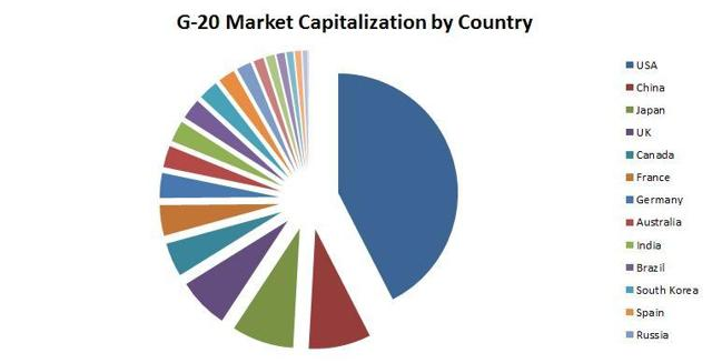 G-20 Market Capitalization by Country