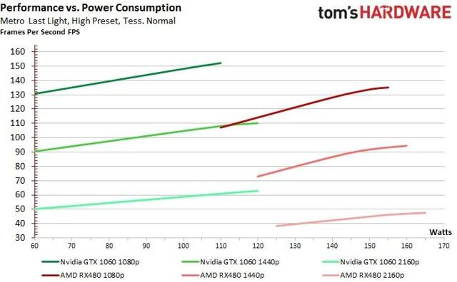 TOMS HARDWARE 1060 performance vs power consumption