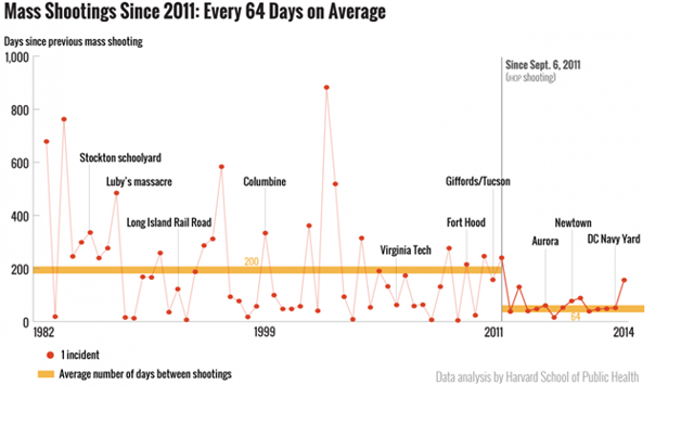 Mass shootings continue growing more frequent