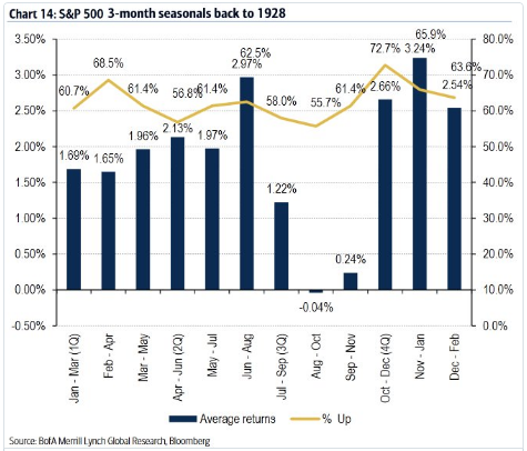 s & p 500 seasonals