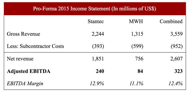 Data Source: Laurentian Bank of Canada