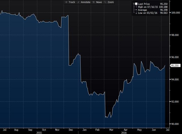 1 Year Term Loan Trading History