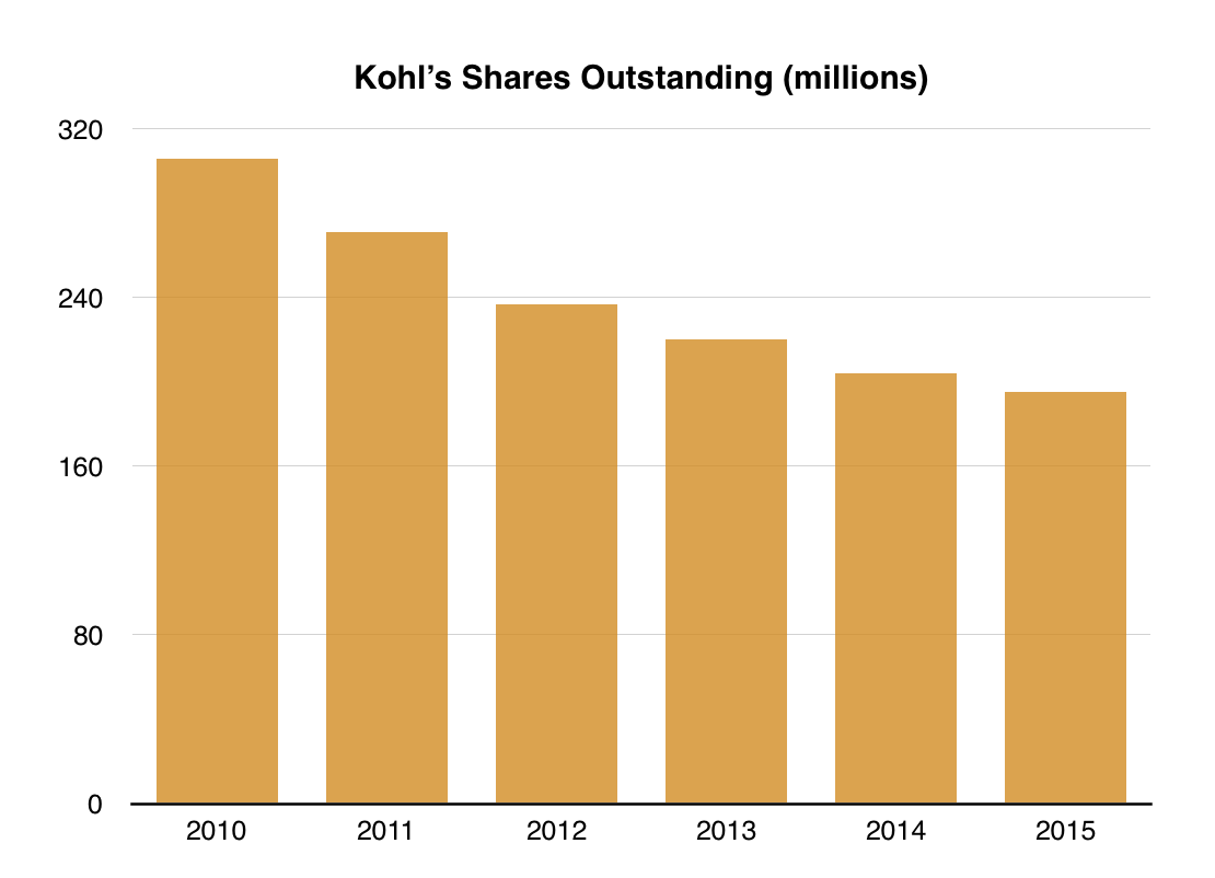 khols corporation Kohl's corporation (kss) lost -332% with the finishing price of $7572 in wednesday trading session with latest loss move, stock price showed -526% downward in.