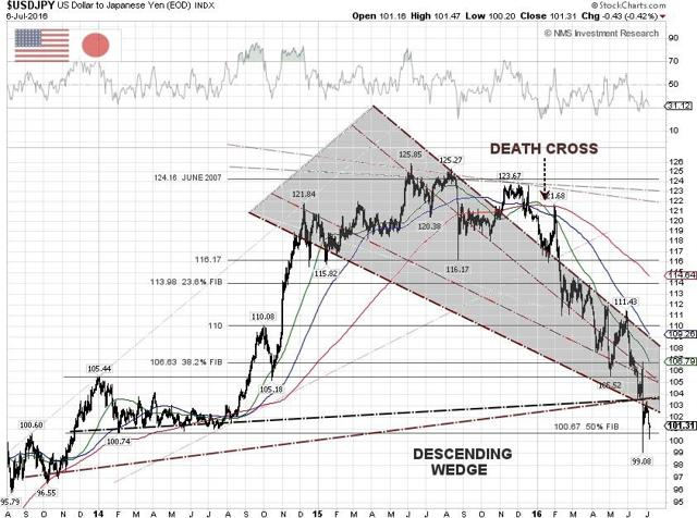 USD/JPY Technical Chart