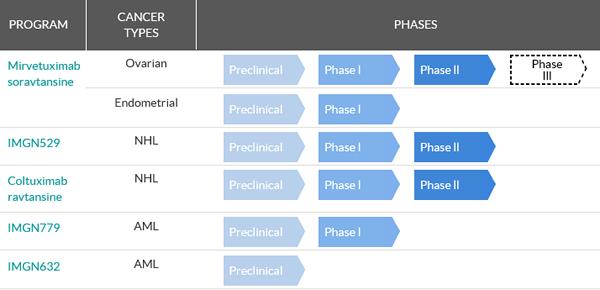 ImmunoGen Pipeline, non-partnered