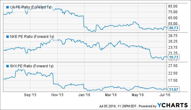 UA PE Ratio (Forward 1y) Chart