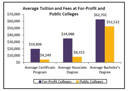 an overview of the tuition rates at institutions of higher learning A comparison of retention rates among america's 2-year institutions of higher education in a day in which institutions of higher learning are called to.