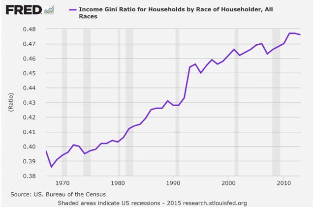 Gini Ratio Chart