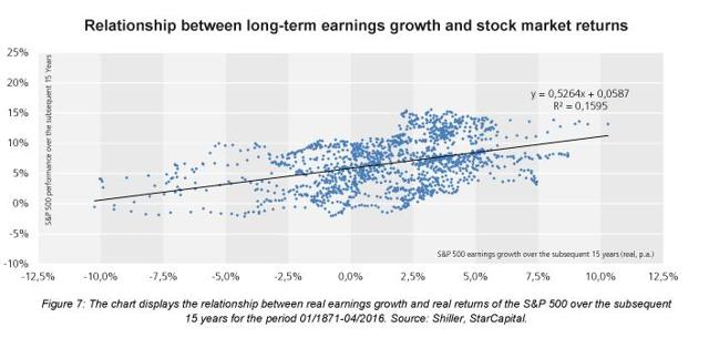 explain the relationship between earnings per share projected earnings and the market value of a sto The price to earnings ratio is one of the most the p/e looks at the relationship between the stock earnings per share – eps  price to earnings.