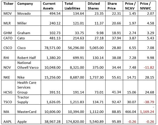 12 stocks evaluate with NVAC and NNWC