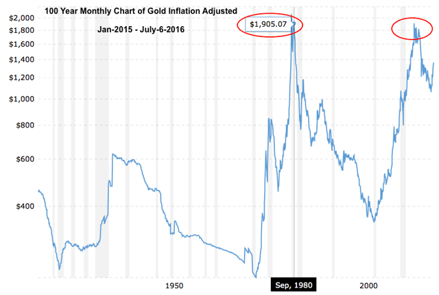 100 year monthly chart of gold