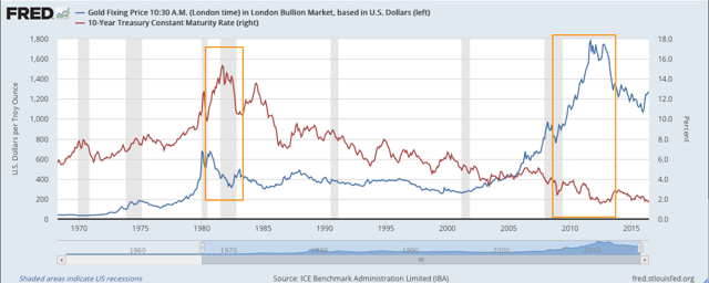 comparison of 10 year treasury rates to price of gold