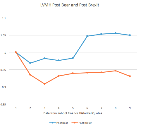 LVMH Post Bear and Post Brexit