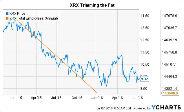 XRX Chart