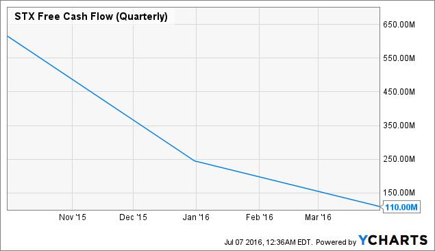 STX Free Cash Flow (Quarterly) Chart