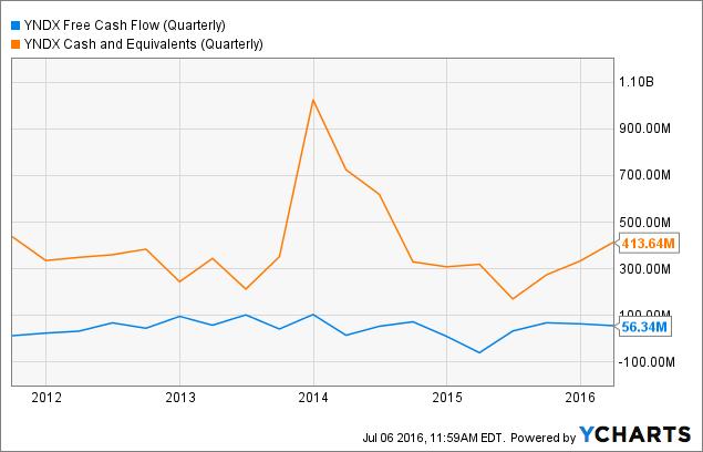 YNDX Free Cash Flow (Quarterly) Chart