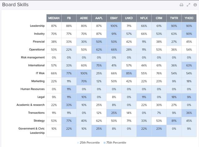 Enlight Research - Board Skill Matrix