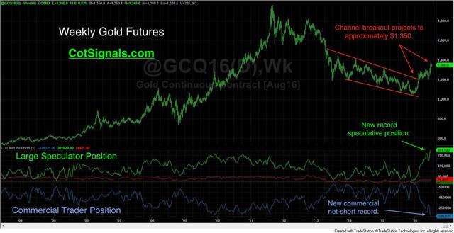 weekly commitments of traders gold chart
