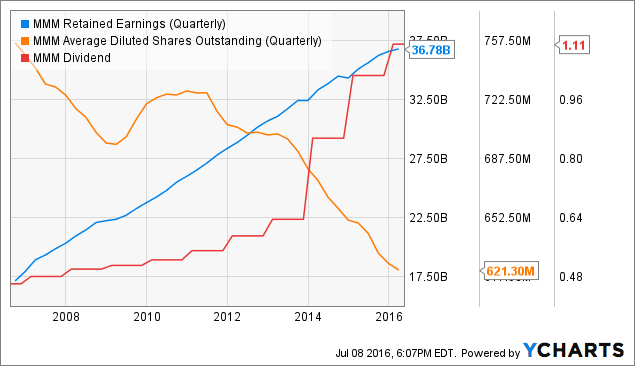 MMM Retained Earnings (Quarterly) Chart
