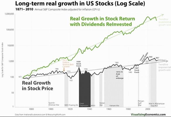 U S stocks LT growth 7-3-16.gif