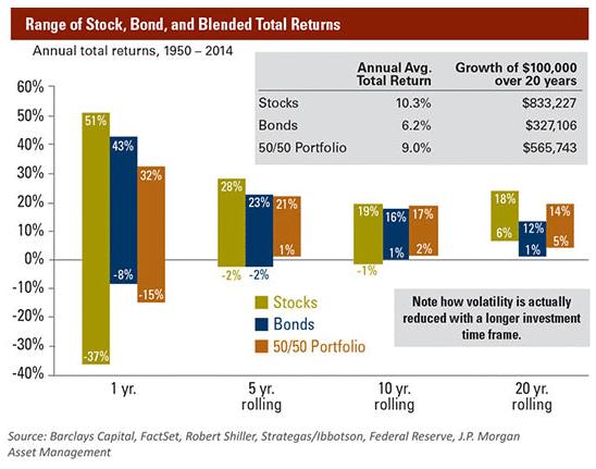 Total returns asset clkasses 7-3-16.gif