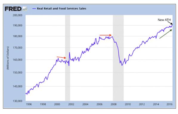 Retail sales 6-29-16.gif