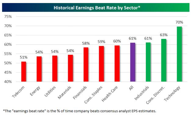 Earnings Beat rate 7-5-16.gif