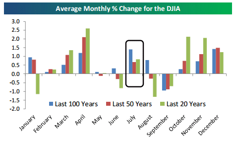 July DJIA market results 6-30-16.gif