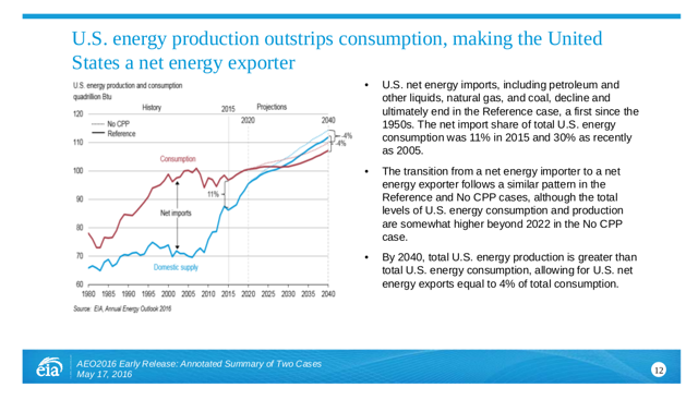 EIA Annual Energy Outlook 2016 Early Release, p. 12