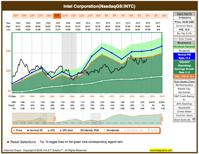 Intel Corporation fundamental analysis graph