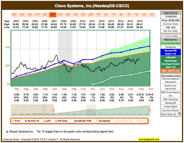 Cisco Systems fundamental analysis graph