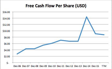 free cash flow per share