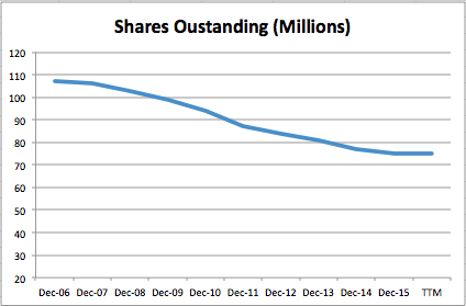 shares outstanding