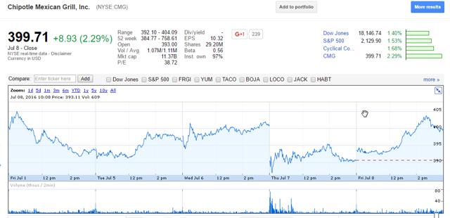 CMG Stock Five-Day Stock Chart SOURCE: Google Finance