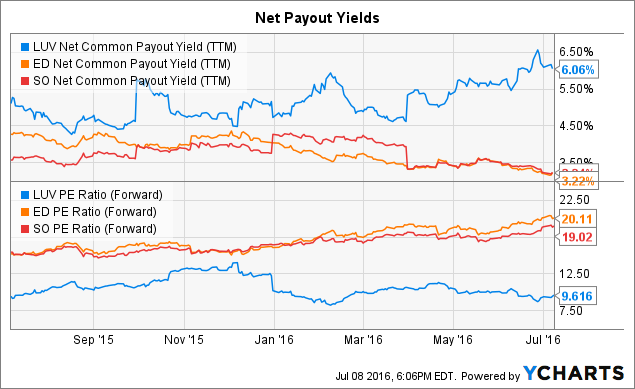 LUV Net Common Payout Yield (<a href=