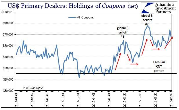 ABOOK July 2016 Rising Dollar Dealer Hoarding Coupons